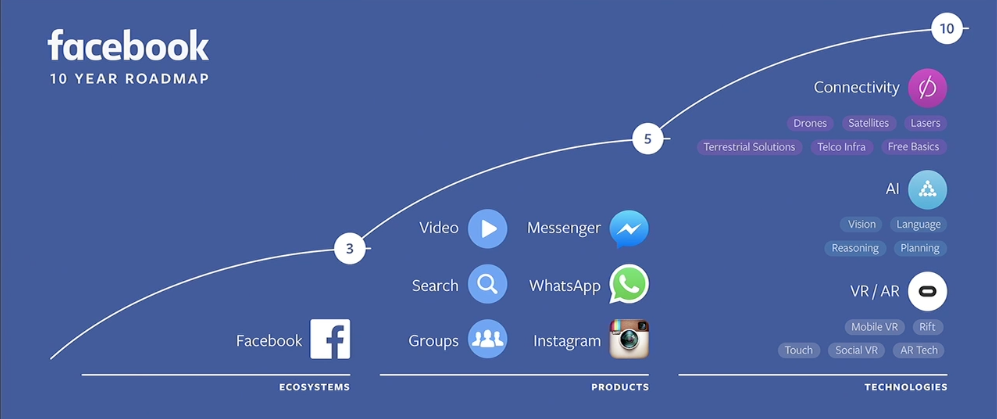 Facebook roadmap planning